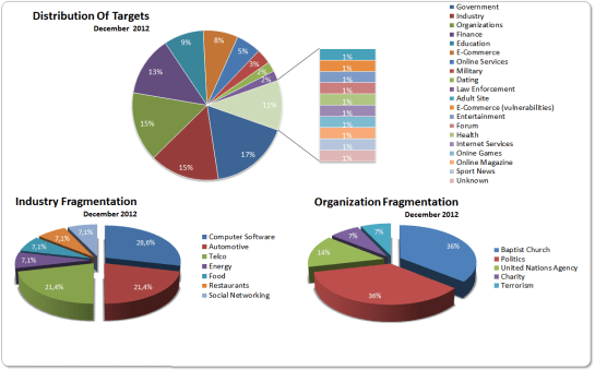 Targets December 2012