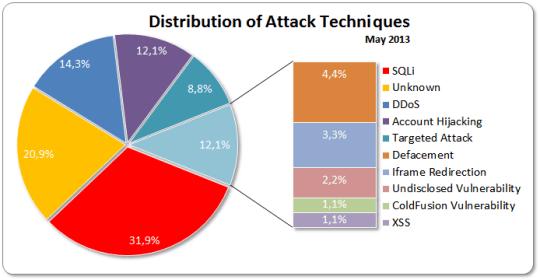 Attacks May 2013