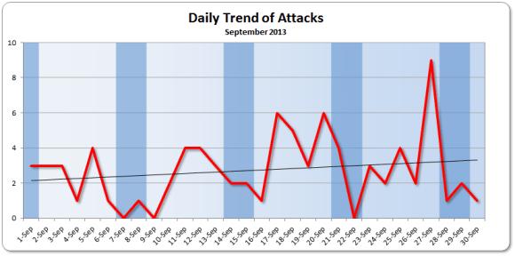 September 2013 Daily Trend
