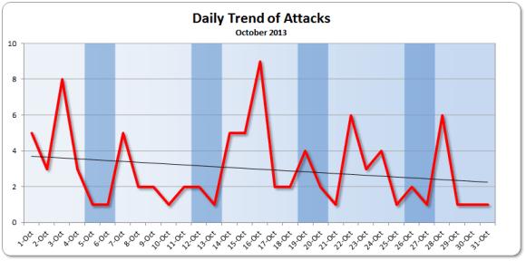 October 2013 Trend