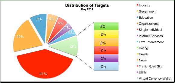 Distribution May 2014