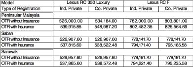 lexus-rc-malaysia-pricing