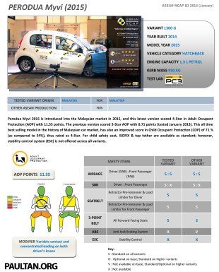 Perodua-Myvi-2015-asean-ncap-crash-test-results-1