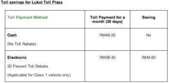 etc-toll-savings-lukut