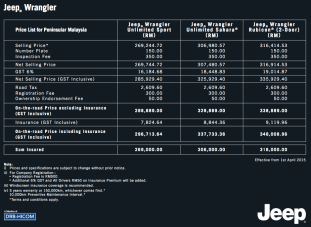 jeep-wrangler-gst-prices-malaysia
