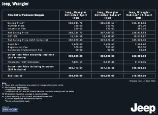 jeep-wrangler-gst-prices-malaysia