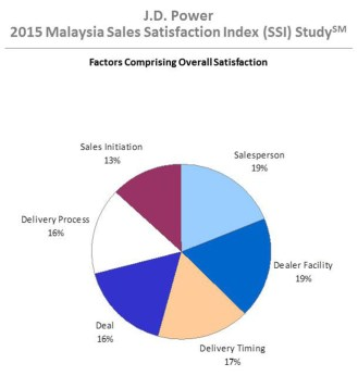 JD-Power-Sales-Satisfaction-Index-2015-Malaysia-1