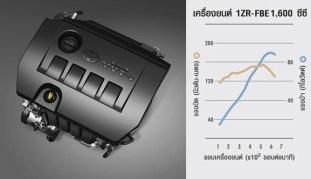 Toyota Corolla Altis Thailand 11