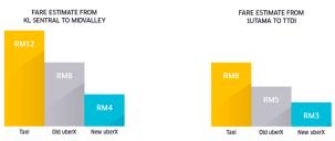 UberX new rates fare estimate