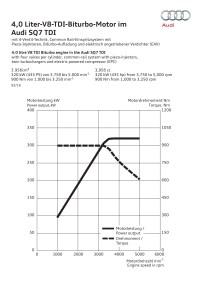 4.0 litre V8 TDI Biturbo engine