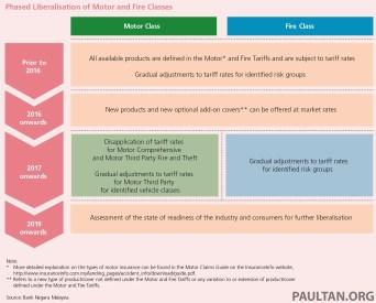 Liberisation Motor Insurance Tariff Malaysia 2
