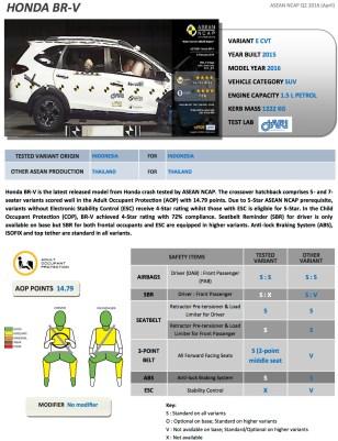 Honda-BR-V-crash-report-1