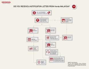 PROCESS FLOW (1)- DID YOU RECEIVE A NOTIFICATION LETTER BY HONDA MALAYSIA (YES)