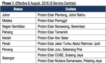 Proton service centres August 6