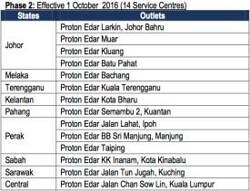Proton service centres October 1