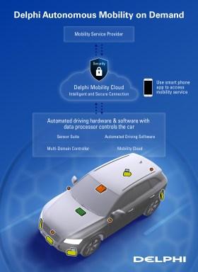 delphi-infographic-amod-system