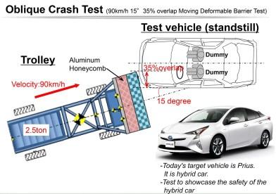 toyota-oblique-crash-test-prius