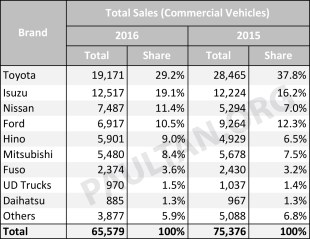 2016-Commercial-vehicles-market-share-Malaysia
