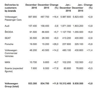 VW-2016-sales-2