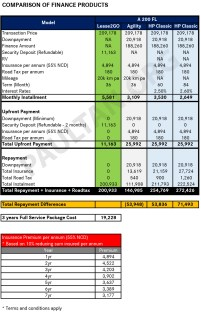 Mercedes-Benz Lease2Go comparison table A200