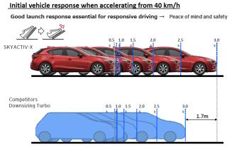 Mazda SkyActiv-X response comparison