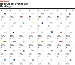 Interbrand Best Global Brands 2017 1
