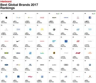 Interbrand Best Global Brands 2017 1