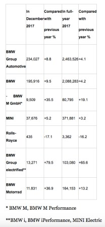 BMW-2017-Global-Sales