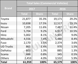 Malaysia-car-sales-market-share-CV-2017