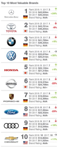 Brand Finance Auto & Tyres 2018 2