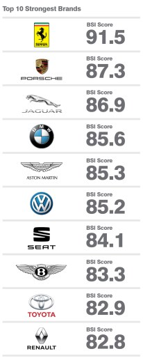Brand Finance Auto & Tyres 2018 3