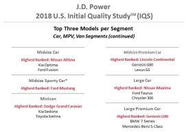 2018 J.D Power Initial Quality Survey-2