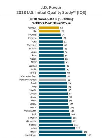 2018 J.D Power Initial Quality Survey-5