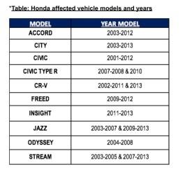 Honda Airbag Affected List