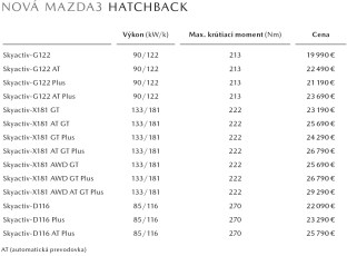 2019 Mazda 3 Slovakia price list 2