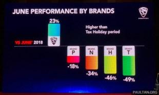 2019-Proton-sales-results-June-1_BM