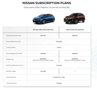 X-Trail-Hybrid-subscription-1