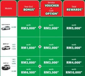 Honda Malaysia Year-End Power Extras promo-1