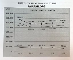 MAA vehicle sales data 2019 overview 1