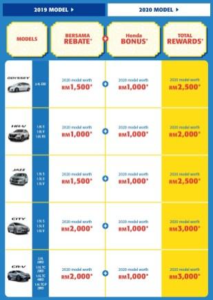 Honda Malaysia Kita Bersama Deals campaign 2