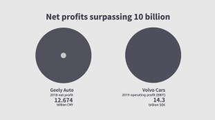 Geely-Volvo-10-years-in-numbers-6_BM