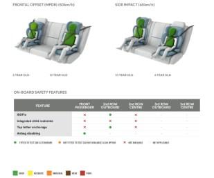 2021 Isuzu D-Max ANCAP results-4