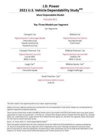 JD Power 2021 US Vehicle Dependability Study (2)