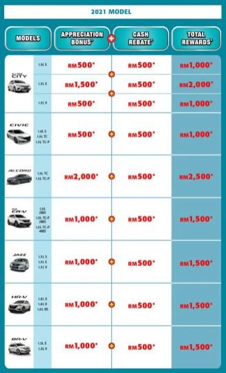 Honda 1 Million Dreams March Special 2021 promo