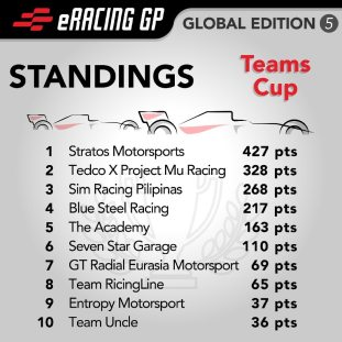 eRacing GP Global Edition 5 standings_Teams Cup