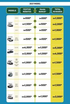 Honda June Deals 2
