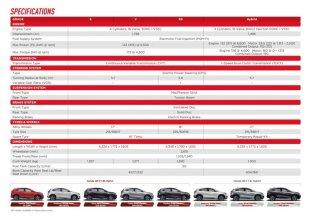 2021-Honda-HR-V-Malaysia-spec-sheet-August-27-1-850x601_BM
