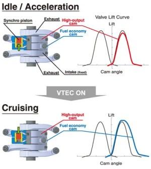 2006 Honda Civic 18 SOHC iVTEC engine