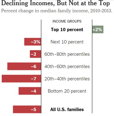 US-inequality-gets-worse