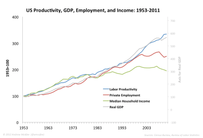 US-productivity-GDP-employment-income-1953-to-2011